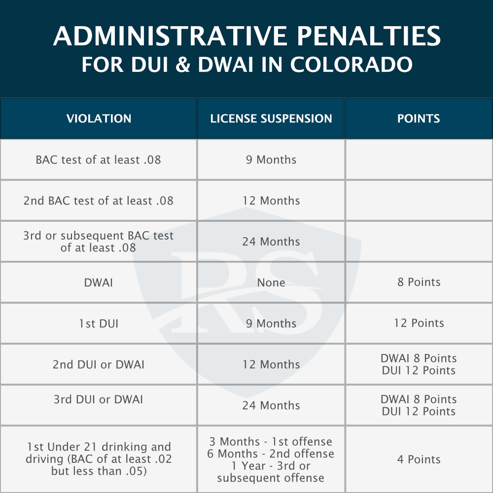 administrative penalties for dui and dwai in colorado