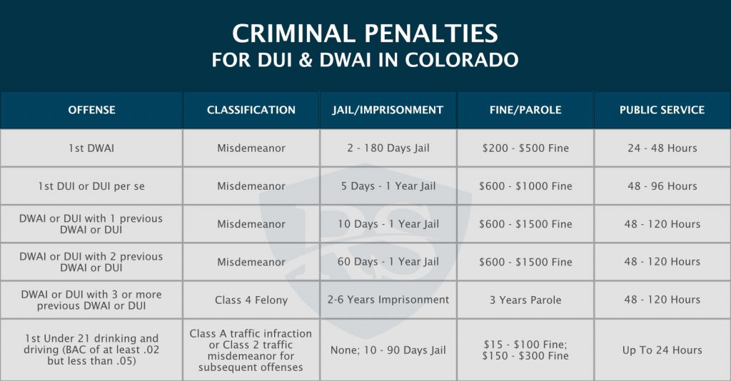 criminal penalties for dui and dwai in colorado