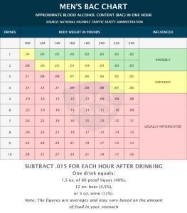 mens bac chart